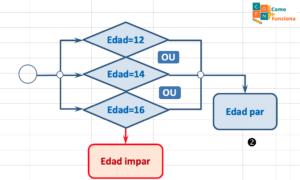 ejemplos de funciones SI O Y en exel