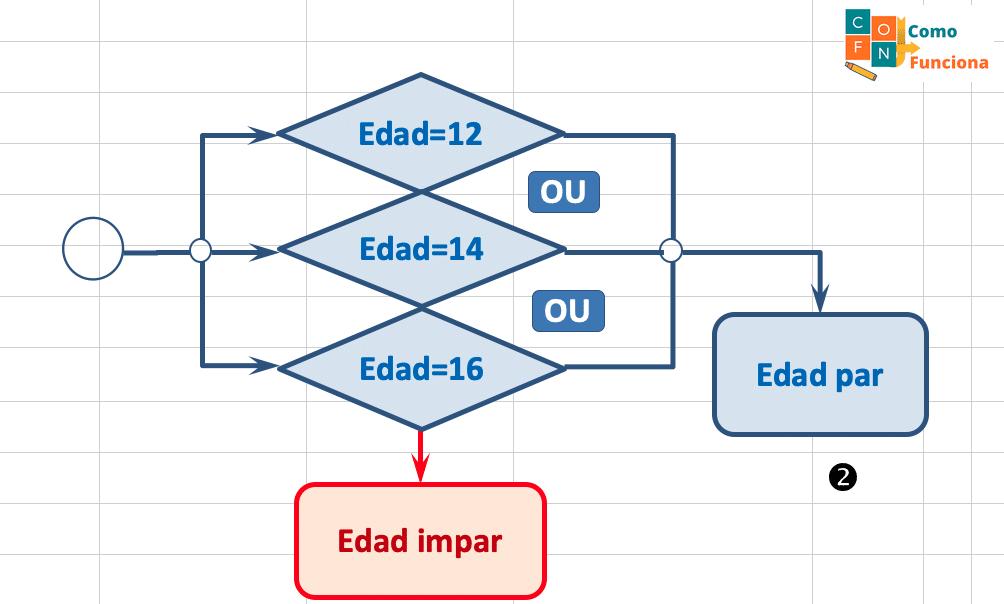 Excel – Funciones SI, Y, O, NO