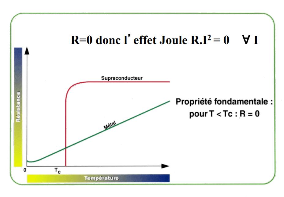 Diagrama de superconductividad criogénica